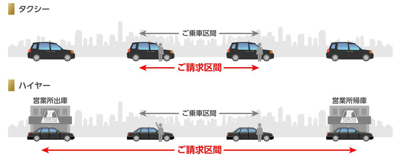 タクシーとハイヤーの違い