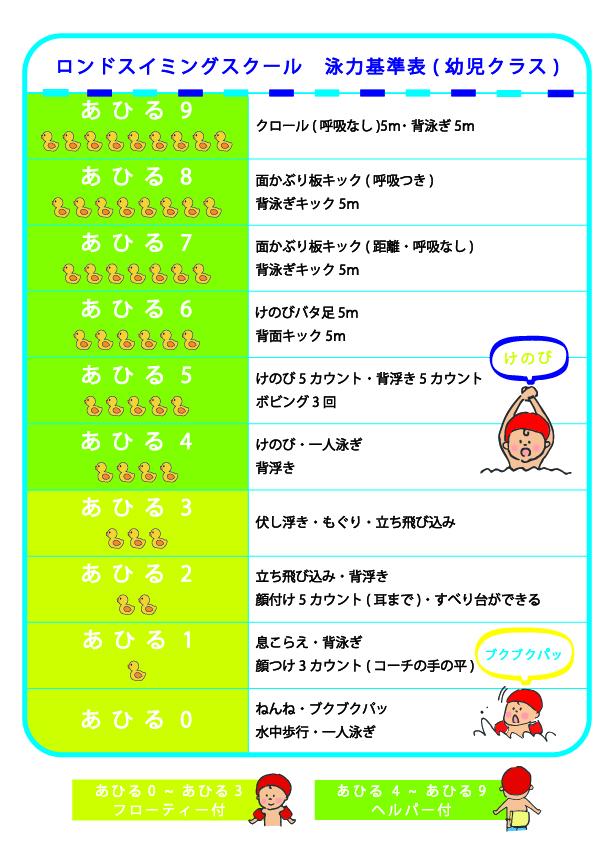 泳力基準表(幼児クラス)