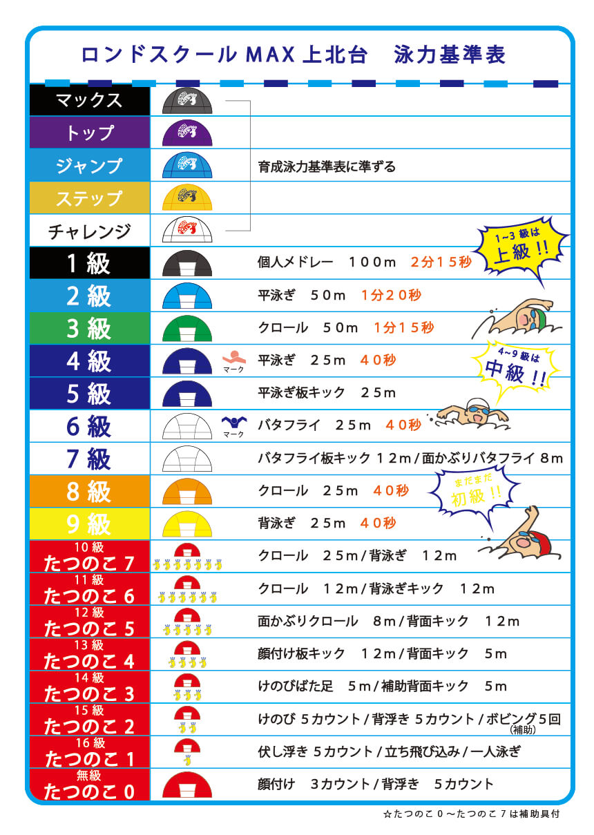 泳力基準表